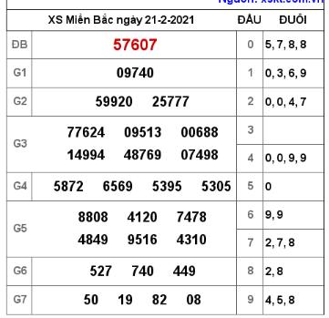 Thống kê kết quả xổ số miền bắc ngày 21/02/2021