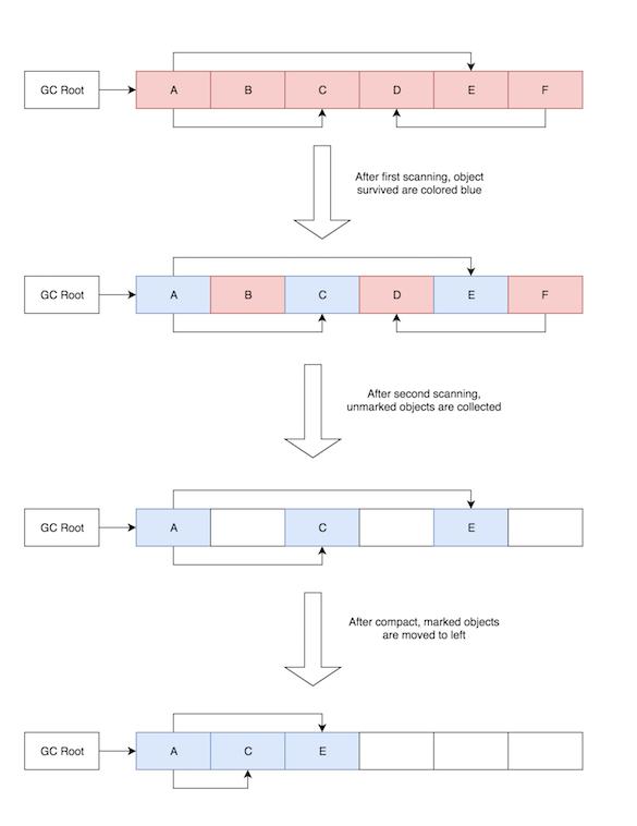 JVM mark compact algorithm_Callibrity