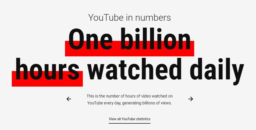 Youtube numbers of hours