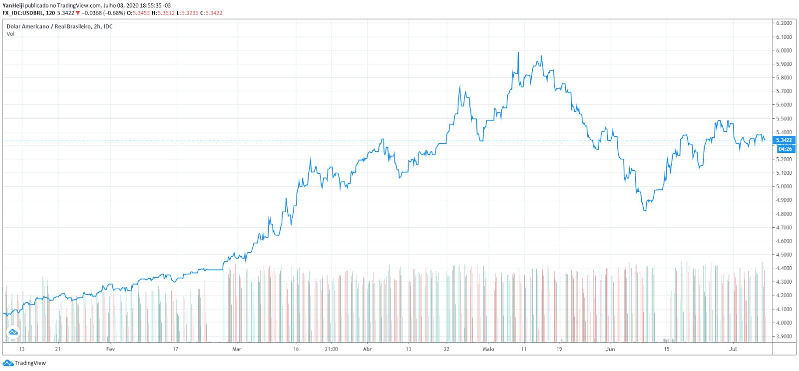 Dólar (USD) para Real (BRL). Fonte: TradingView