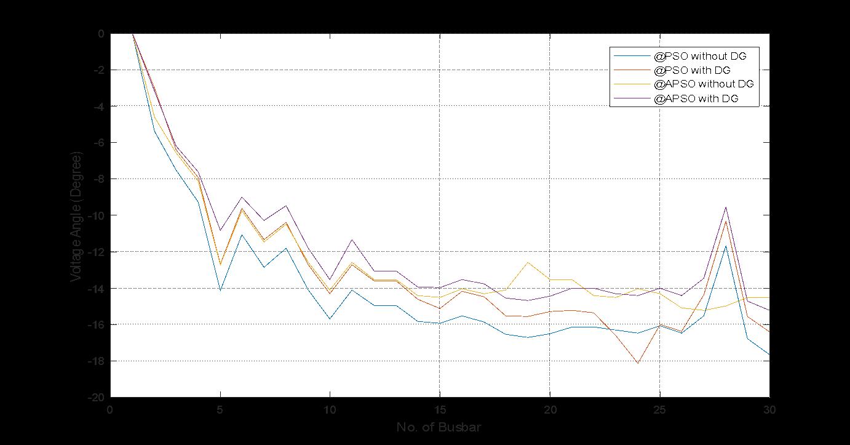Optimal Dg Placement Matlab Code