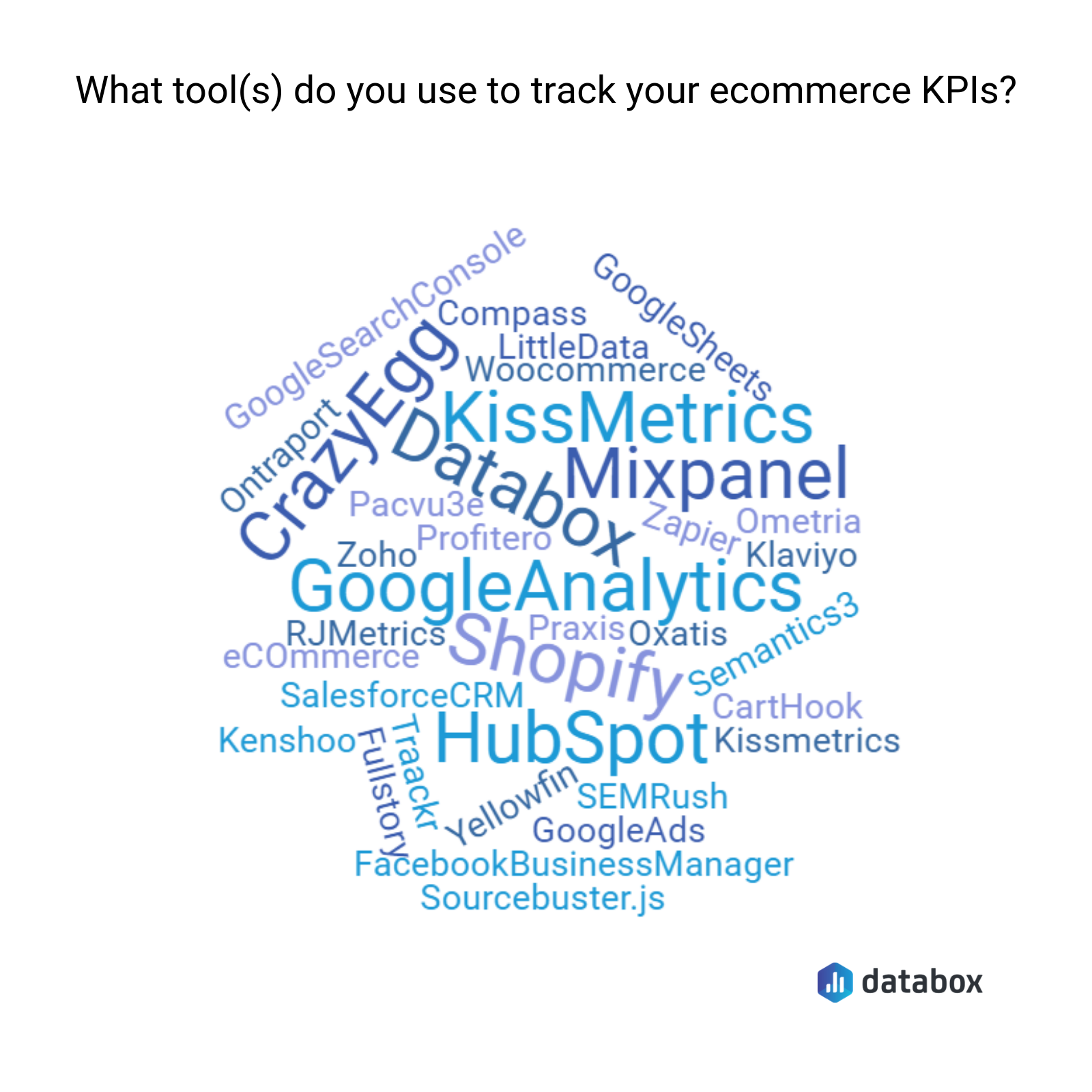 the best ecommerce analytics tools