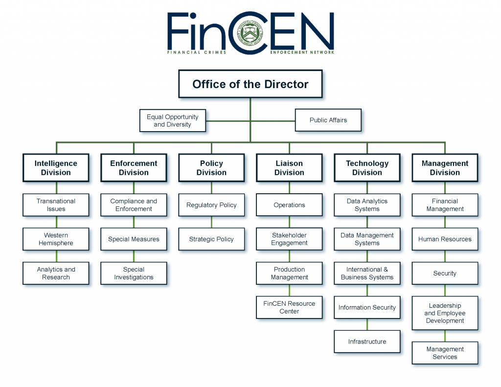 FinCEN's organizational structure
