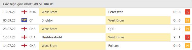Thành tích của West Bromwich trong 5 trận đấu gần đây