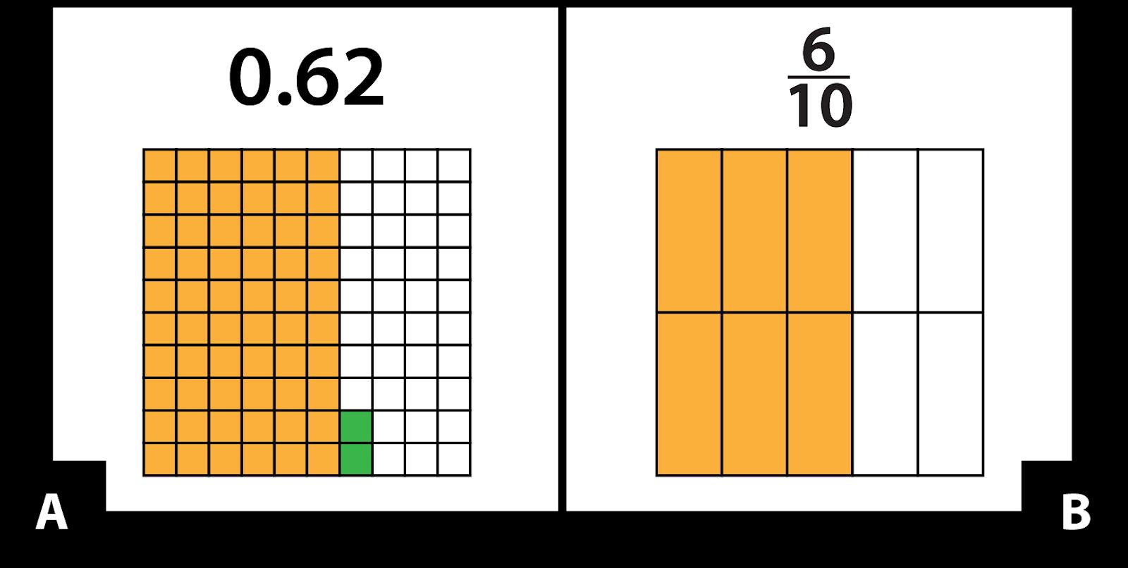 A: 0.62 mostrado en una cuadrícula de 10 por 10. 6 columnas son anaranjadas y 2 cuadrados en la séptima columna son verdes. B: 6 décimos mostrados en una cuadrícula de 2 por 5. 3 de las columnas son anaranjadas.