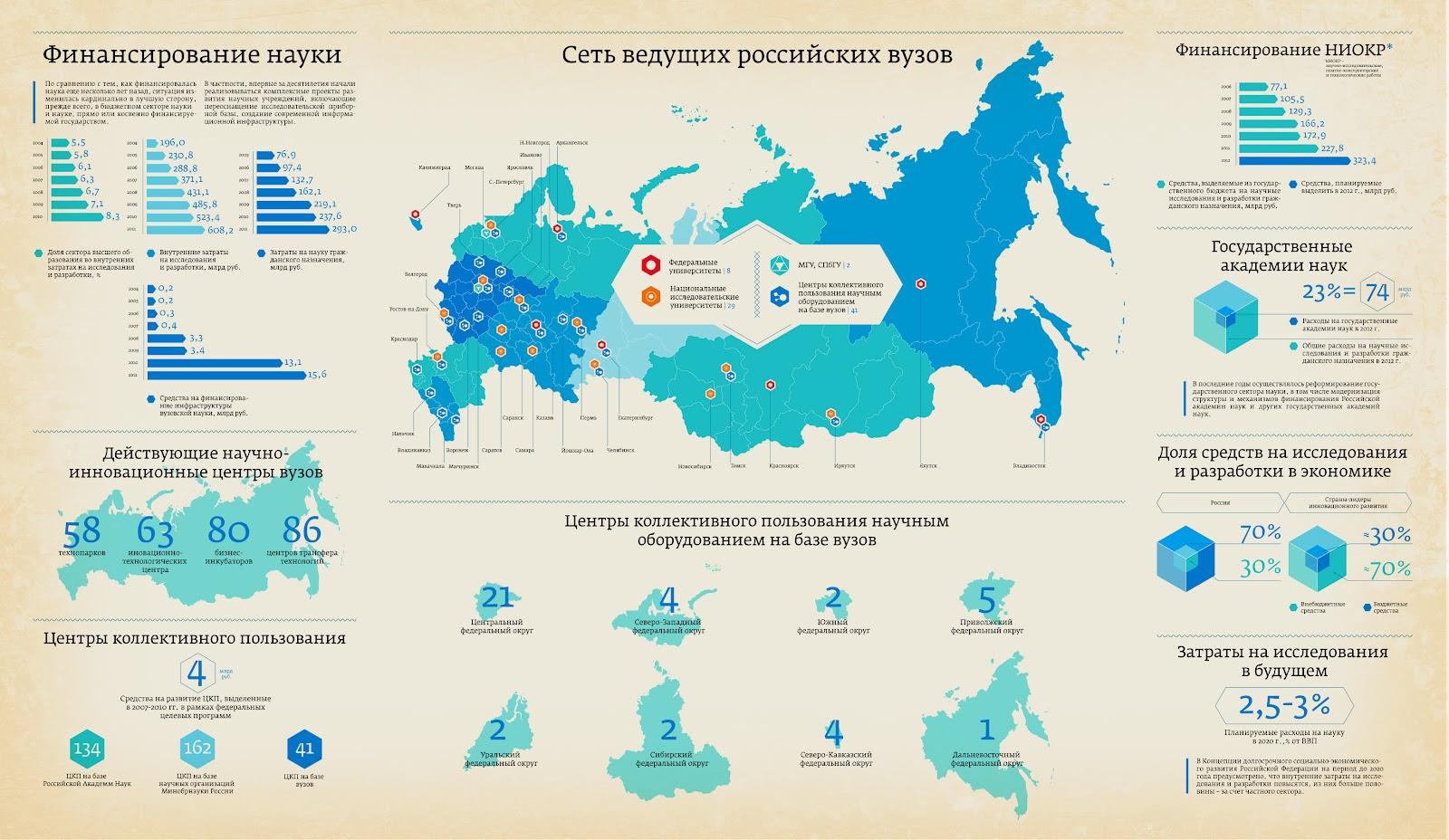 Инфографика в виде карты российских вузов