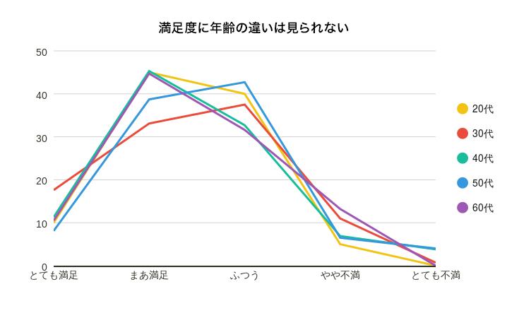 年齢別の満足度グラフ