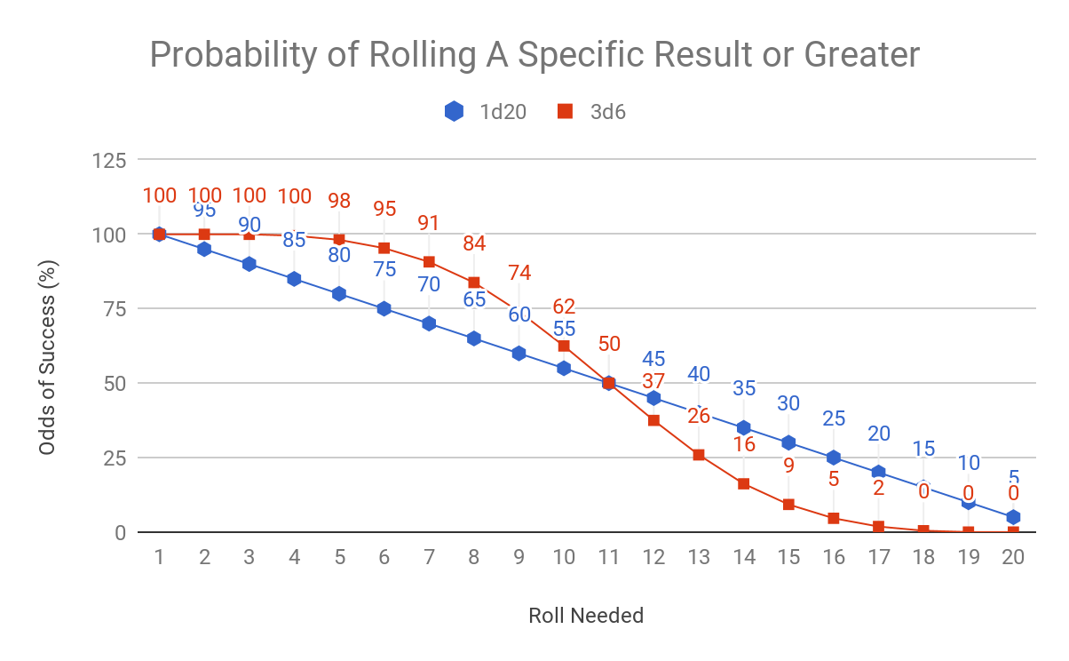 A graph showing the probability of rolling a specific number or greater on a 1d20 or 3d6. The 1d20 odds are a diagonal line, with a 5% step each increment. The 3d6 results are a curve, with greater odds of success compared to 1d20 for results below 11, and lower odds of success for results above 11.