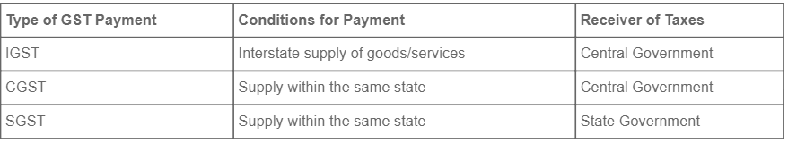 GST Payment Types