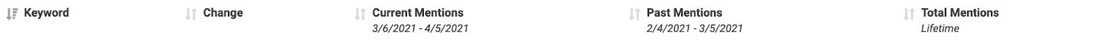 screenshot of GatherUp sentiment report filters