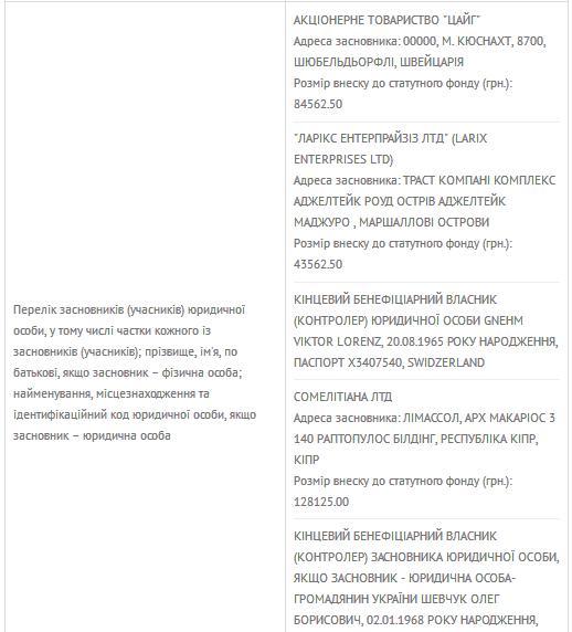 Тайна раскрыта. Кто владеет основой для интернета в Украине