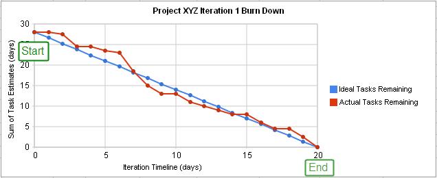 Burn_down_chart.png