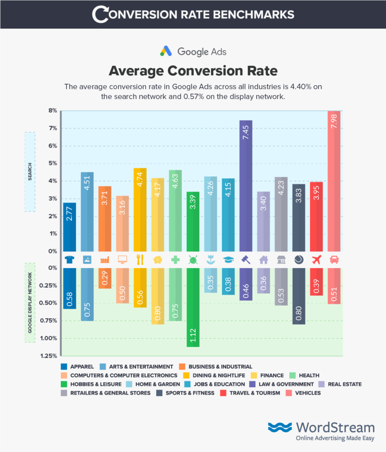 average conversion rates for ecommerce sites