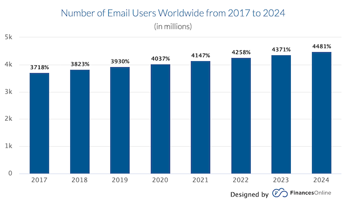 Email Collection is no more difficult- number of email users