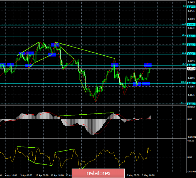 Analysis of EUR/USD divergence on May 10. The euro has grown again but will it continue to grow?
