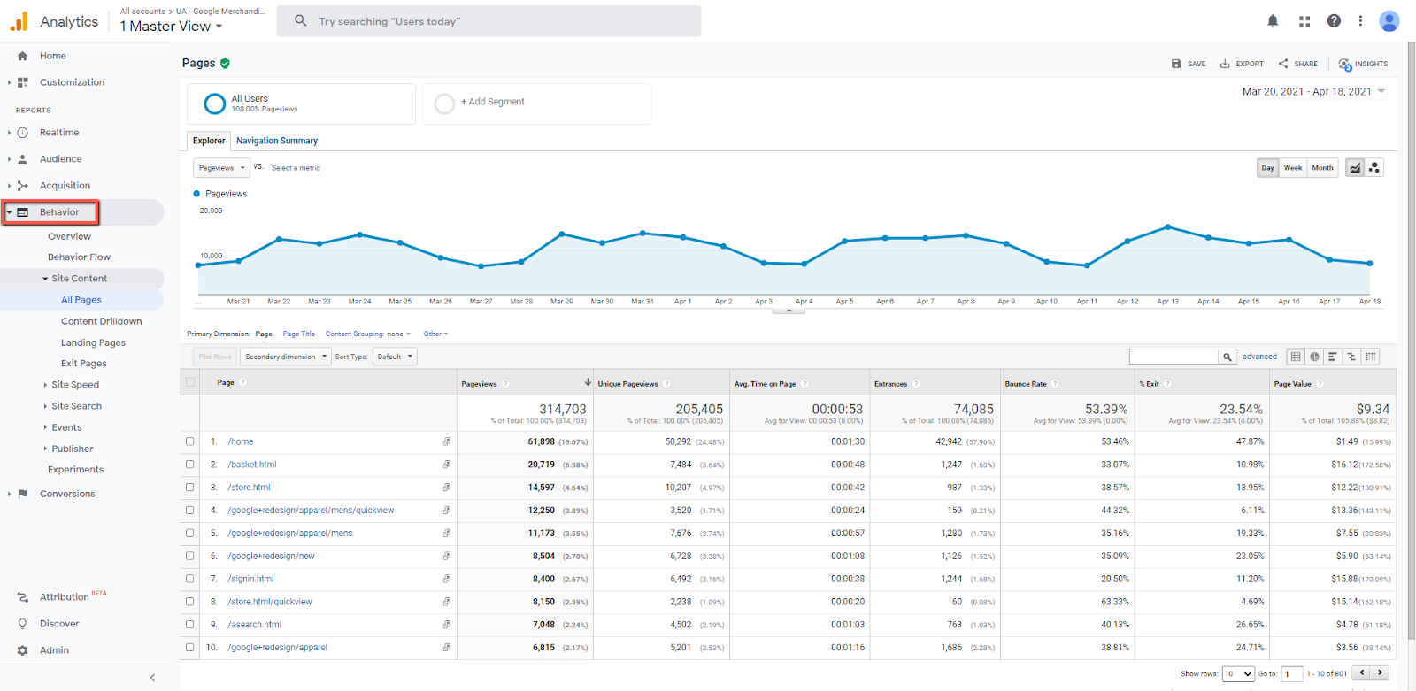 Screenshot of Page Metrics in Google Analytics