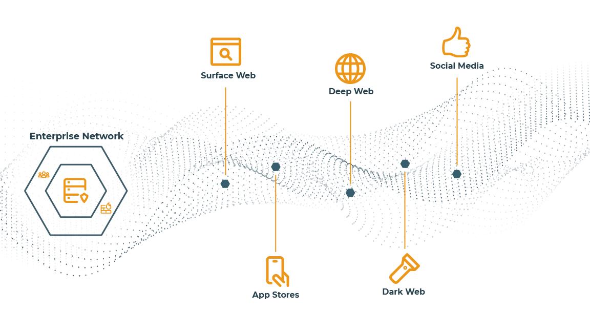 Digital Risk Protection addresses threats across the digital landscape