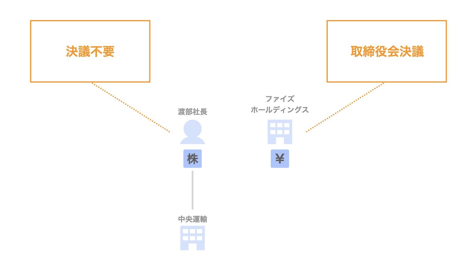 渡における法務関連の手続