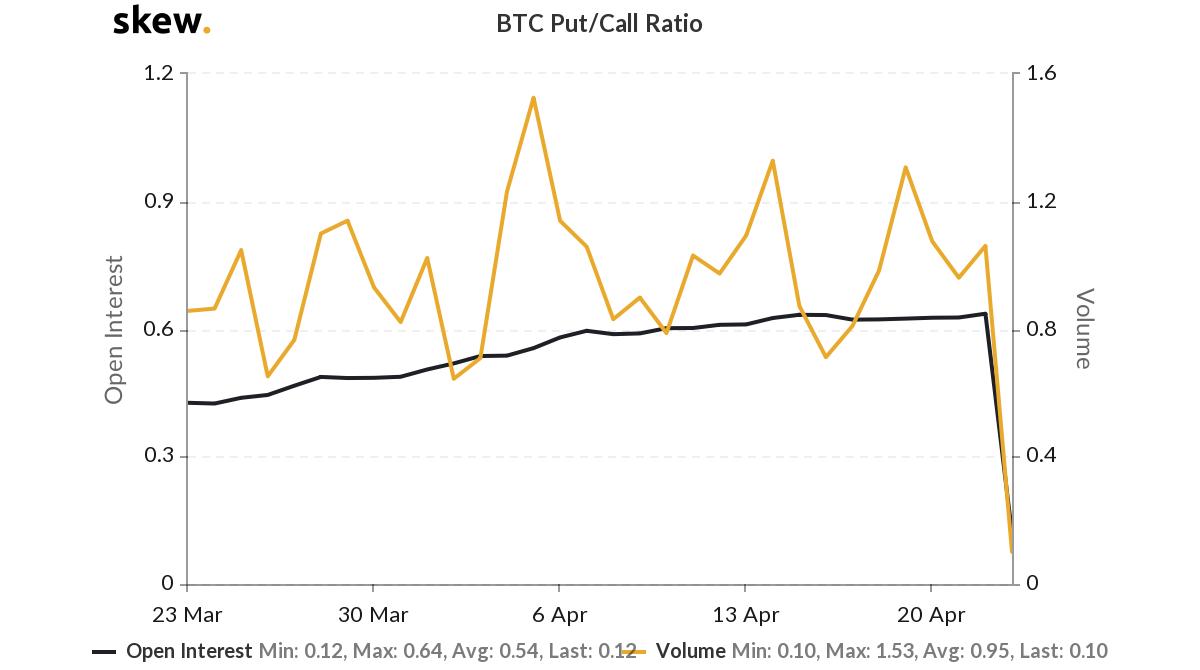 Ratio Put/Call de las opciones de BTC. Fuente: Skew