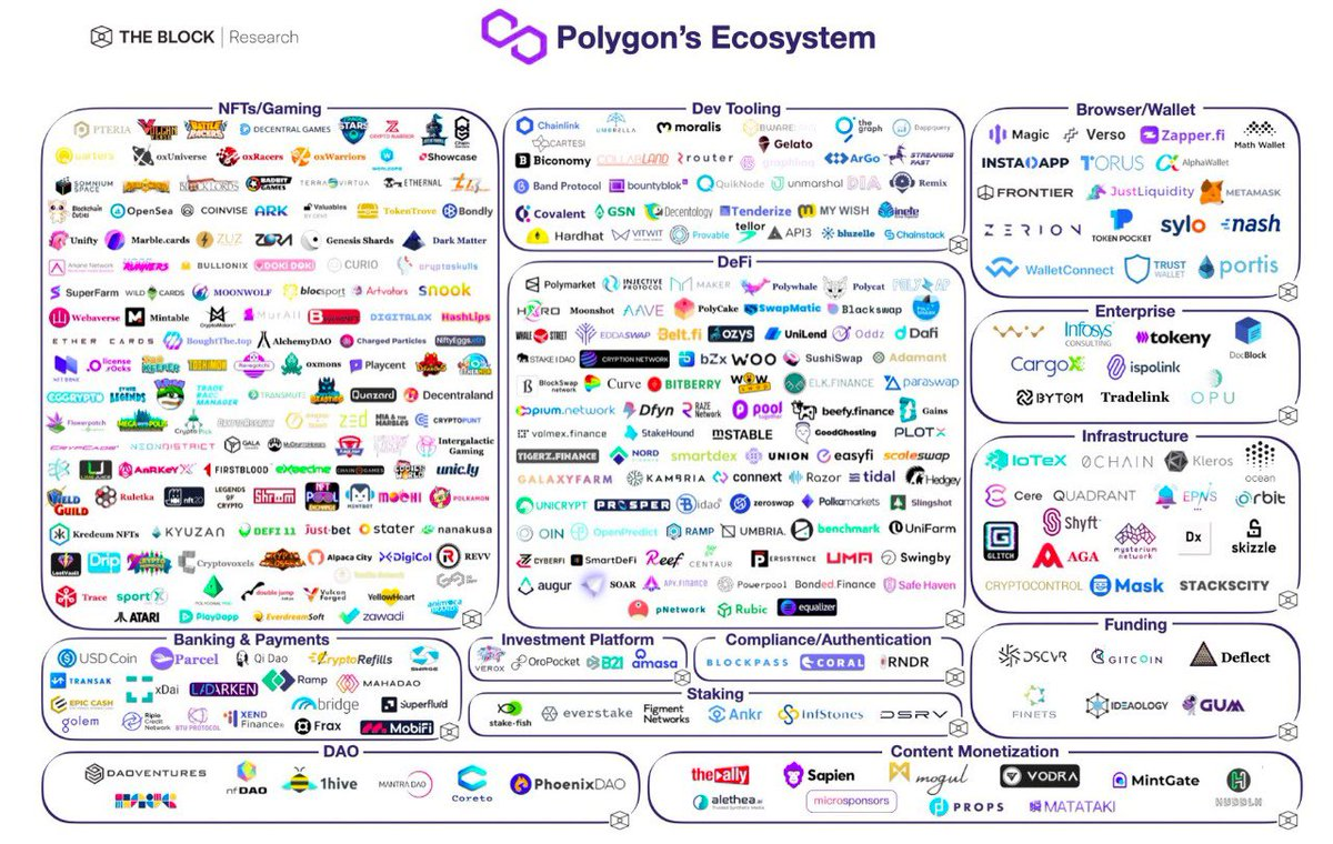 A picture of Polygon's ecosystem.