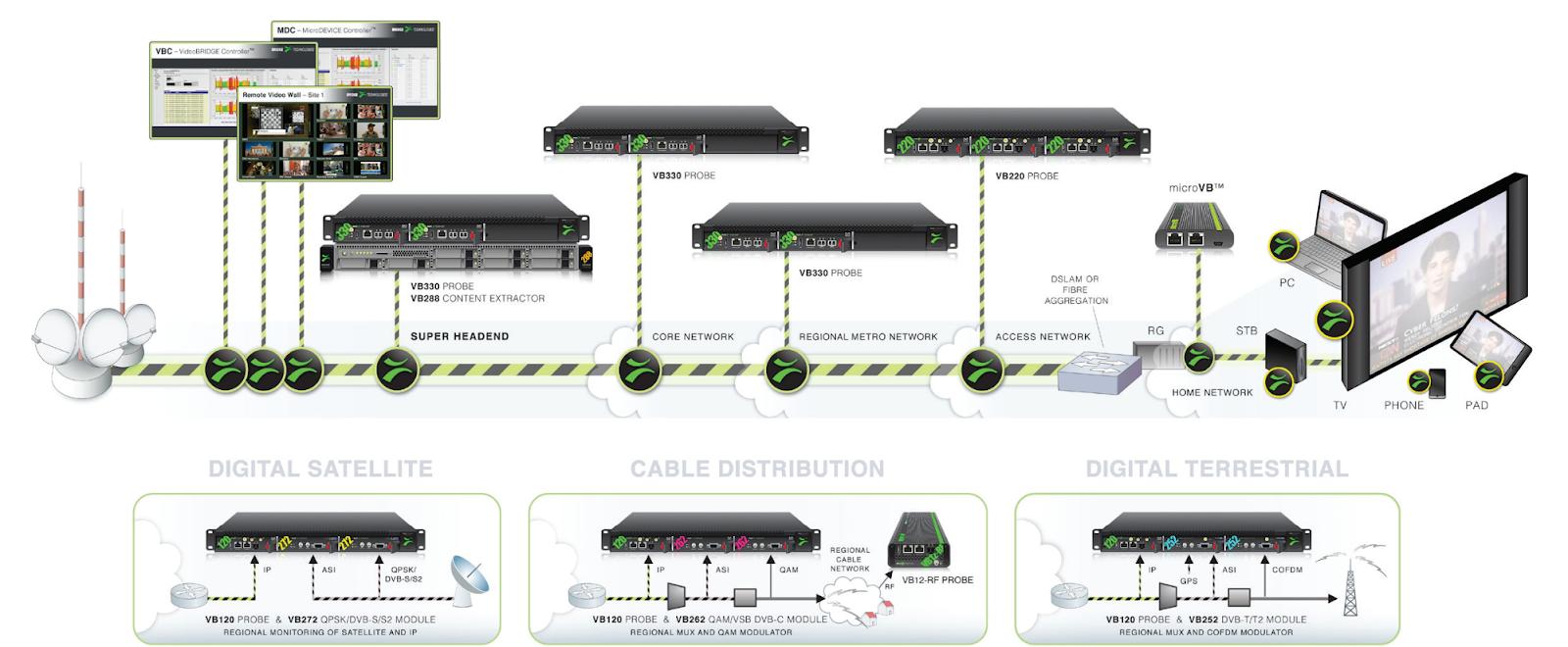 Exemplos de configurações usando os probes da Bridge Technologies