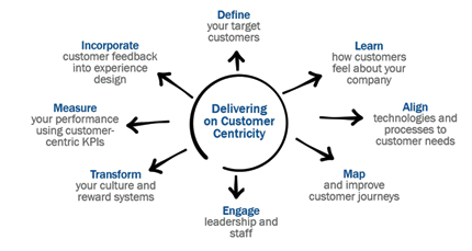 not enough companies are customer-centric.