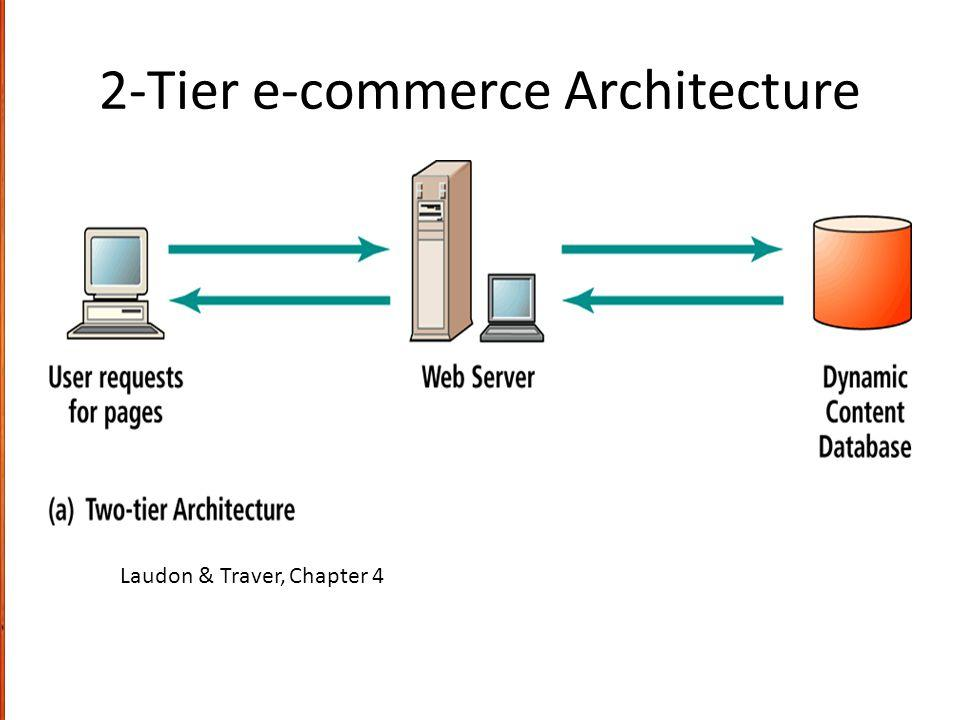 Image result for two tier e-commerce architecture