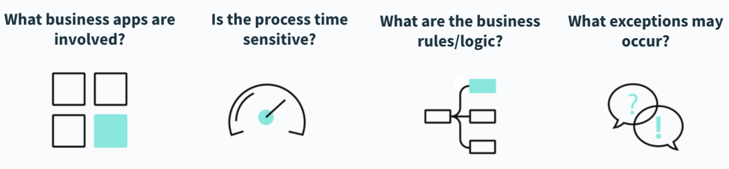 The questions that can help you tackle automation more effectively