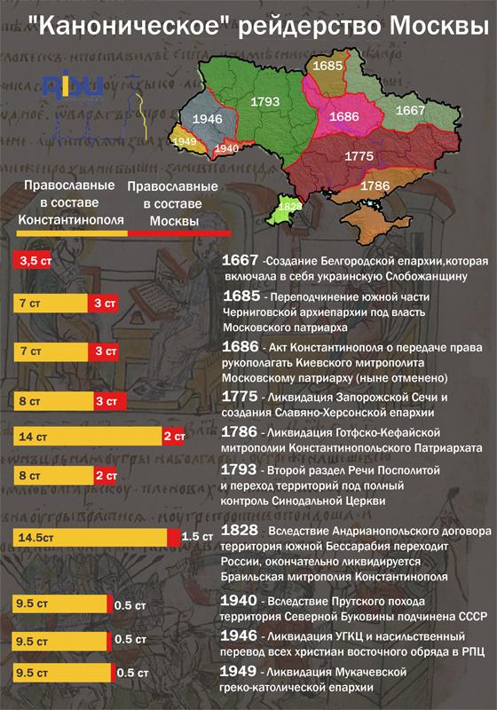 «Каноническое» рейдерство Москвы
