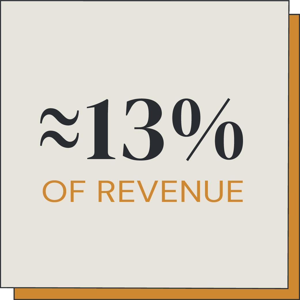 13 percent of revenue to marketing