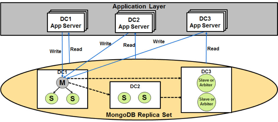 eBay design pattern of it's MongoDB Resilience Architecture