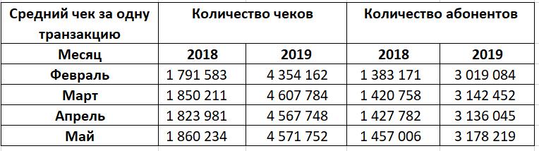 Россияне стали экономить на услугах доступа в интернет и телевидения 3