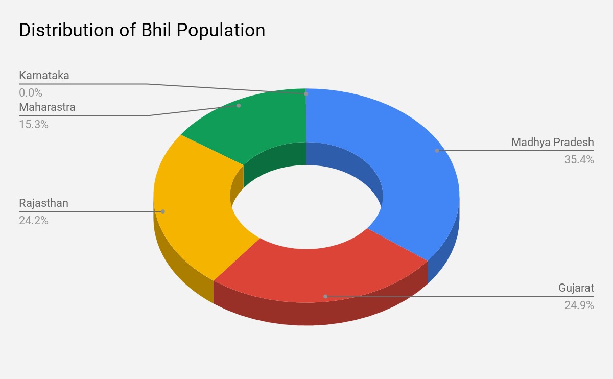 Distribution of Bhil population across various states of India