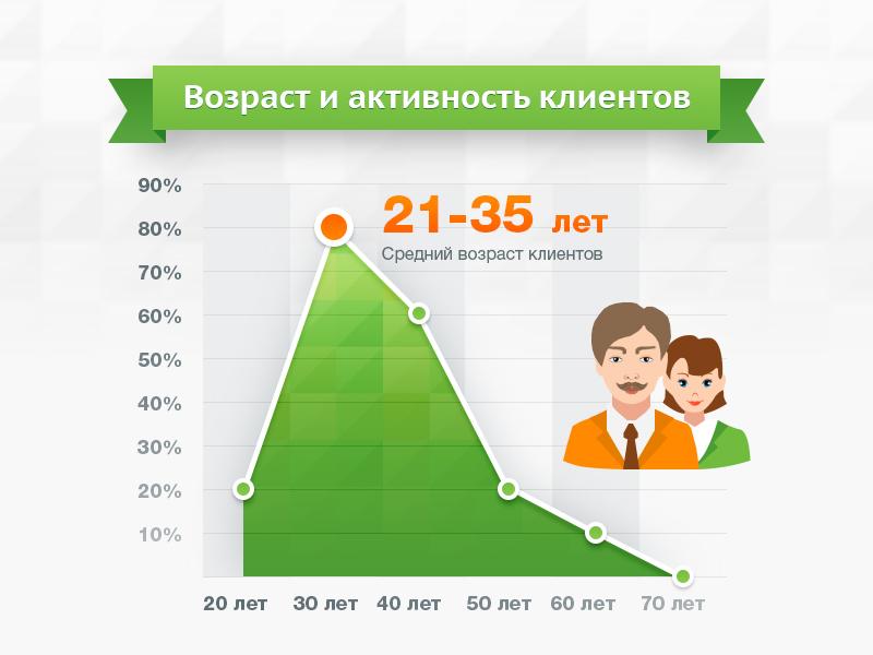Инфографика. Портреты клиентов 2.jpg