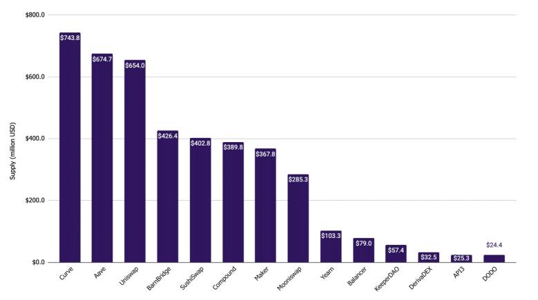 Количество стейблкоинов, заблокированных в DeFi-протоколах
