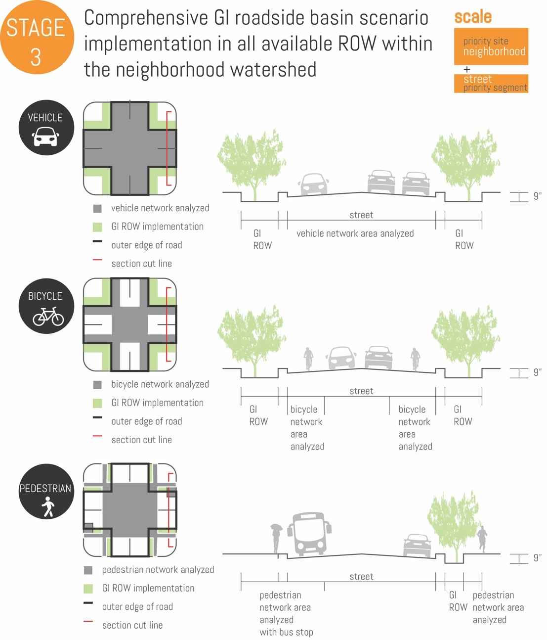 Diagrams of roads showing cars, trees, and pedestrians, with roadside basins for water drainage