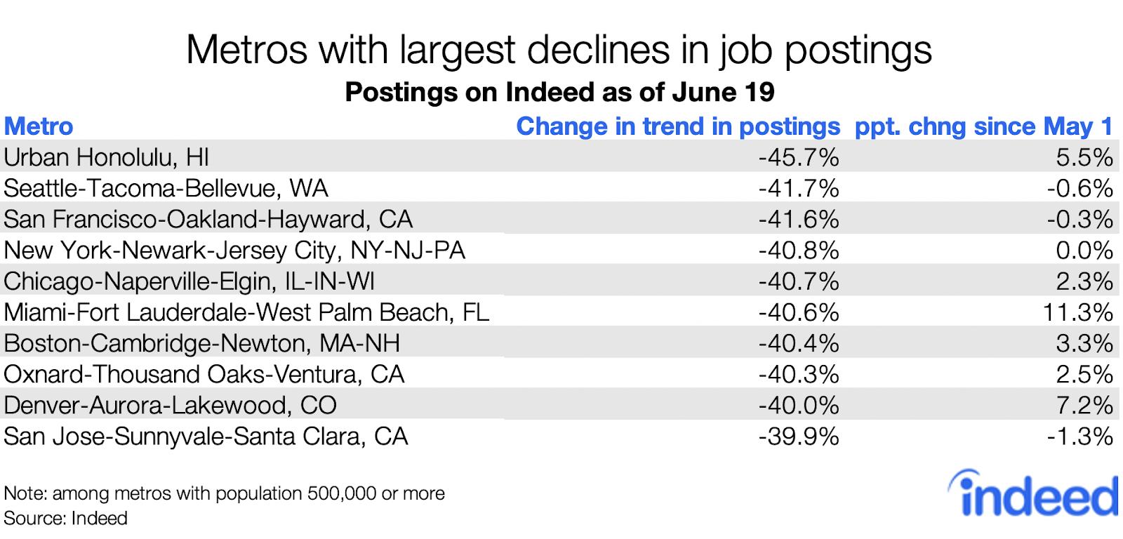 Metros with largest declines in job postings