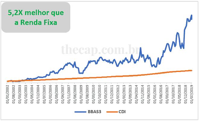 Gráfico da Rentabilidade das ações do Banco do Brasil vs CDI