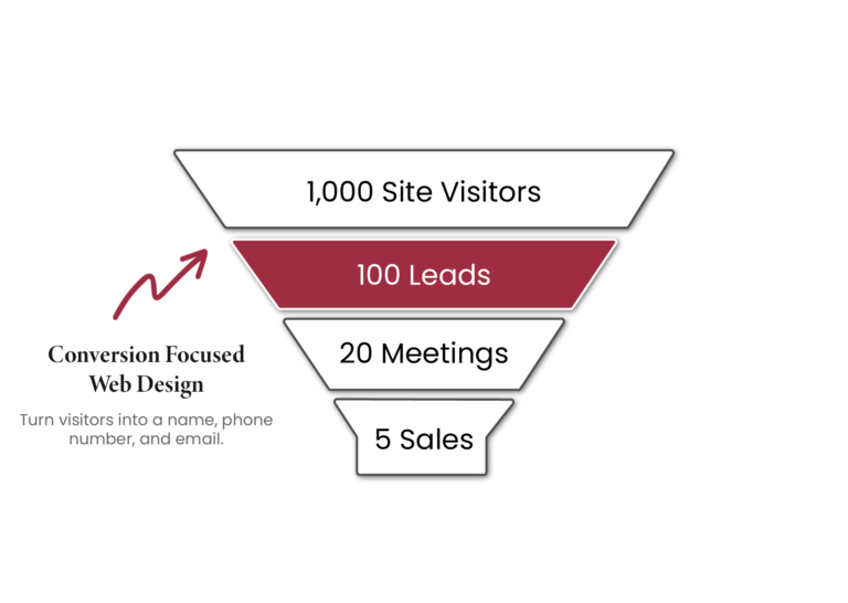 Sales funnel for marketing