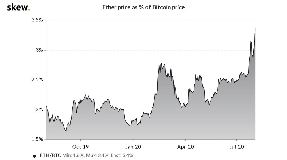 Giá Ether tính theo% giá Bitcoin. Nguồn: xiên
