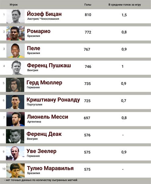 Список лучших бомбардиров в истории футбола