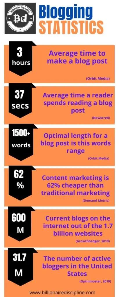 Infographics on blogging statistics