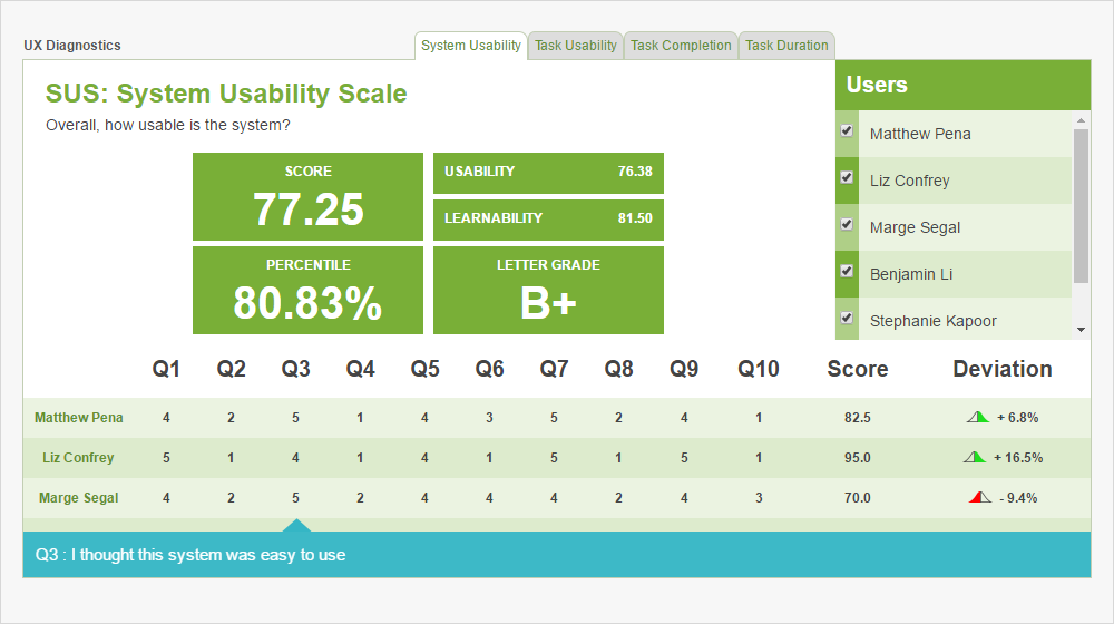 system usability scale sample report.