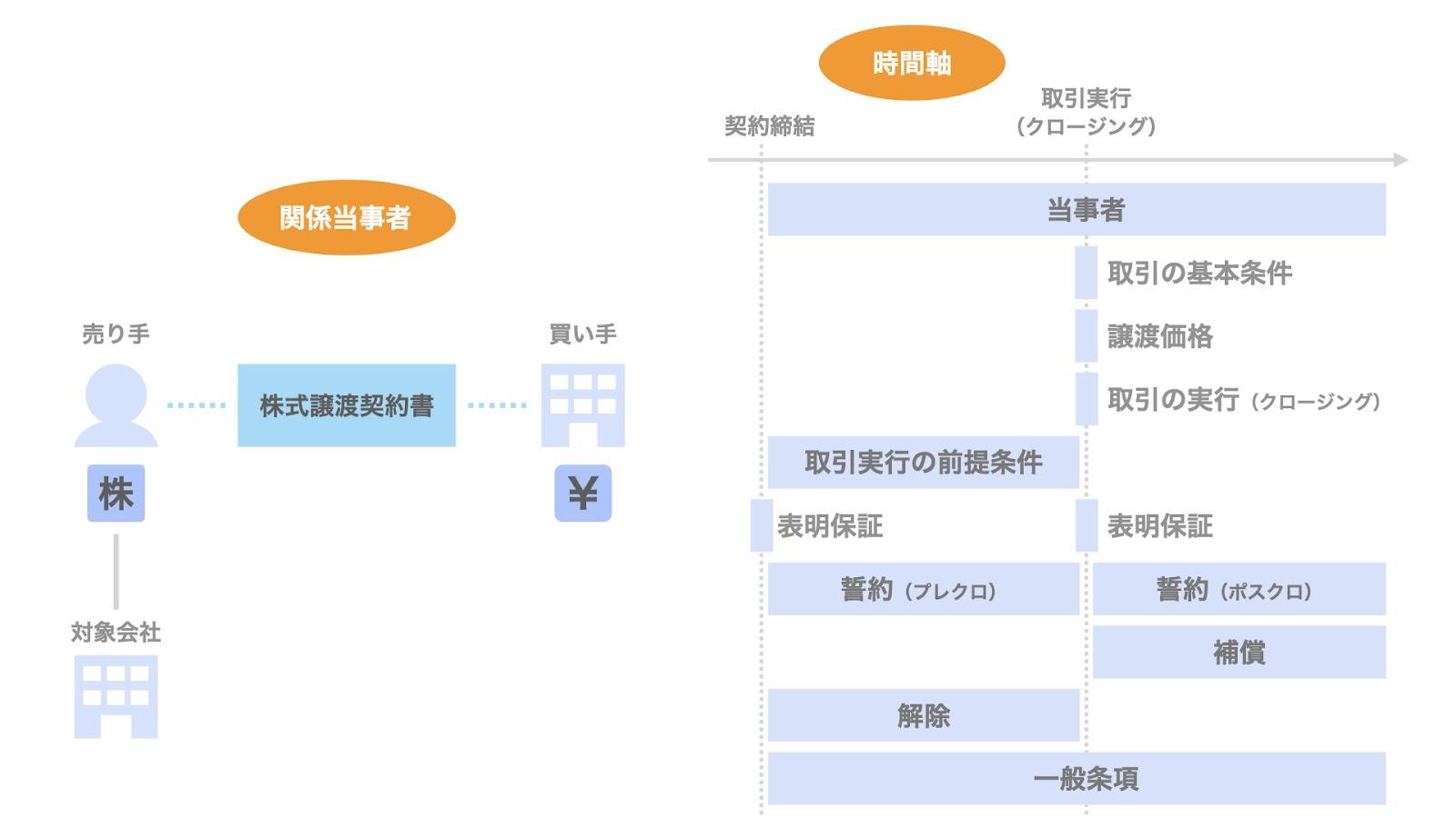株式譲渡契約書の基本構成