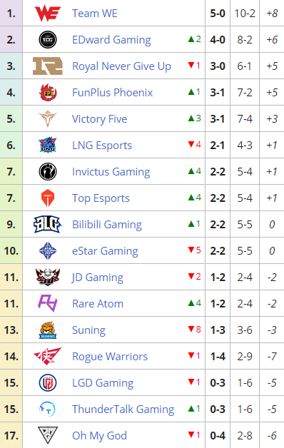 LPL standings based on the results of 3 weeks of play