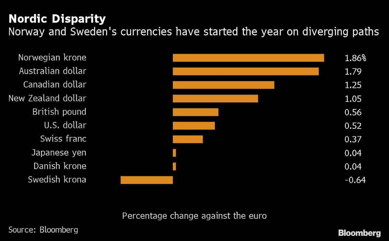 USD/SEK starts bullish reversal as Riksbank changes forex strategy