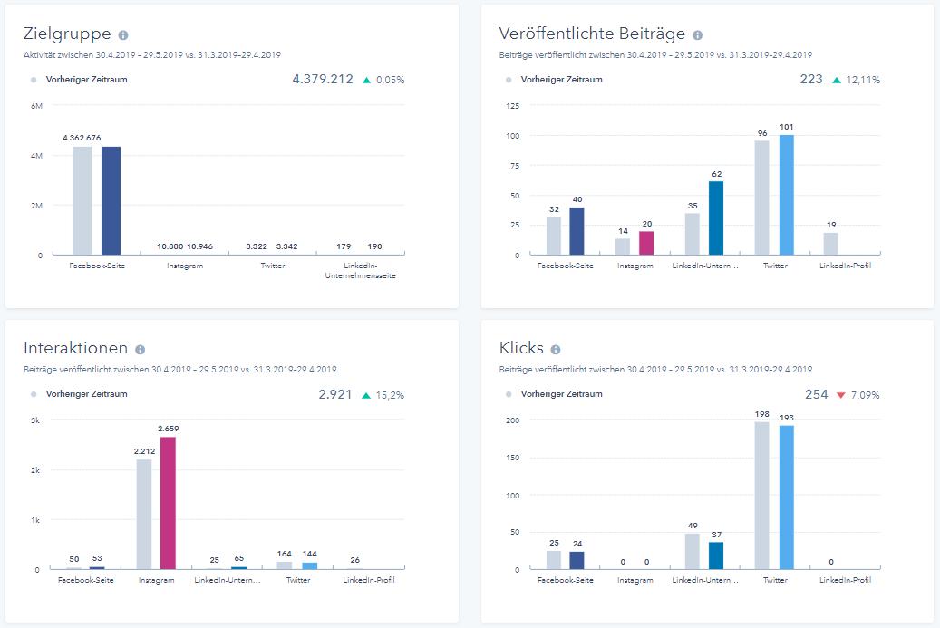 HubSpot Social Media Analytics