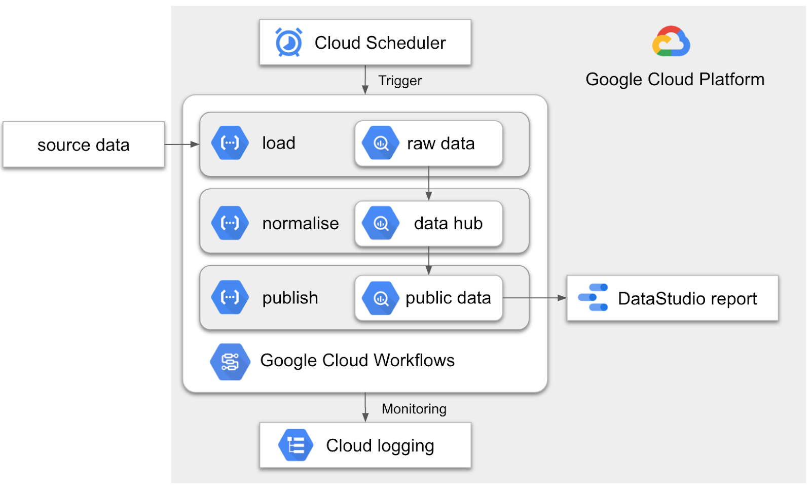A best practice for collecting and publishing data in Google Cloud Platform in 3 steps