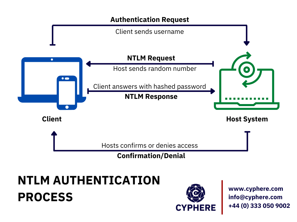 NTLM authentication process