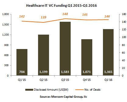 Health IT VC Funding Tops $1.4B in Q1 2016: 10 Things to Know